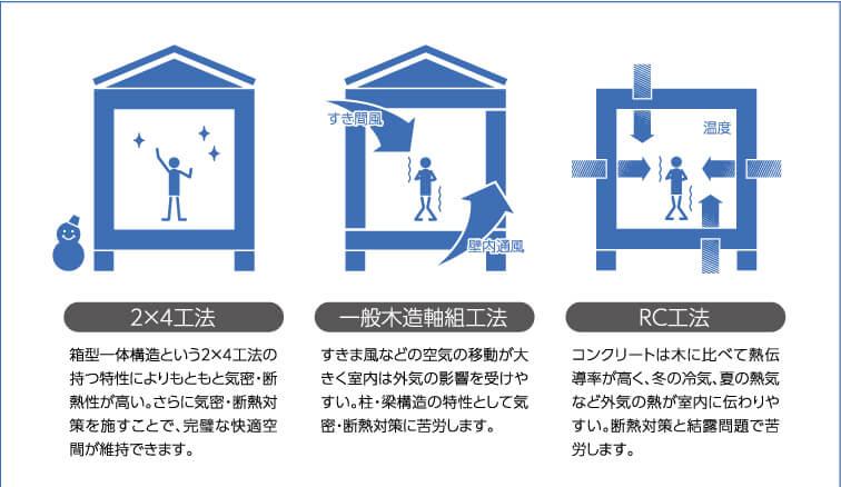 太平ホーム北海道(ツーバイフォー)