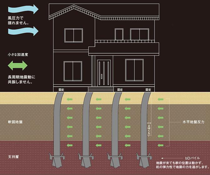 SP免震基礎工法ジョイフルホーム