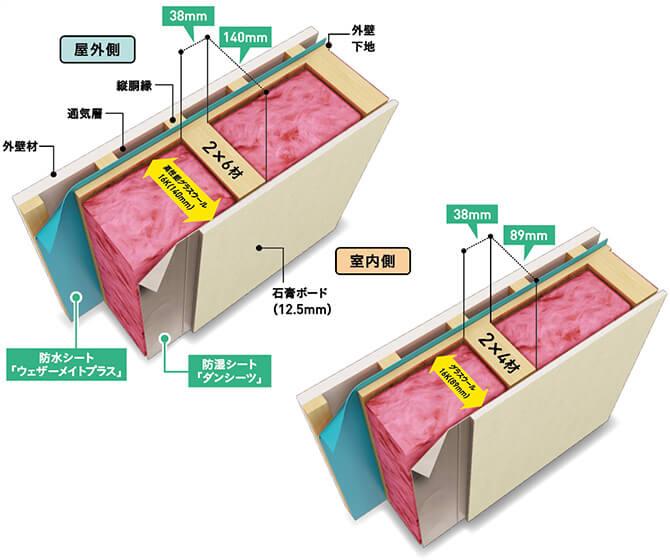 ツーバイシックス工法と断熱材